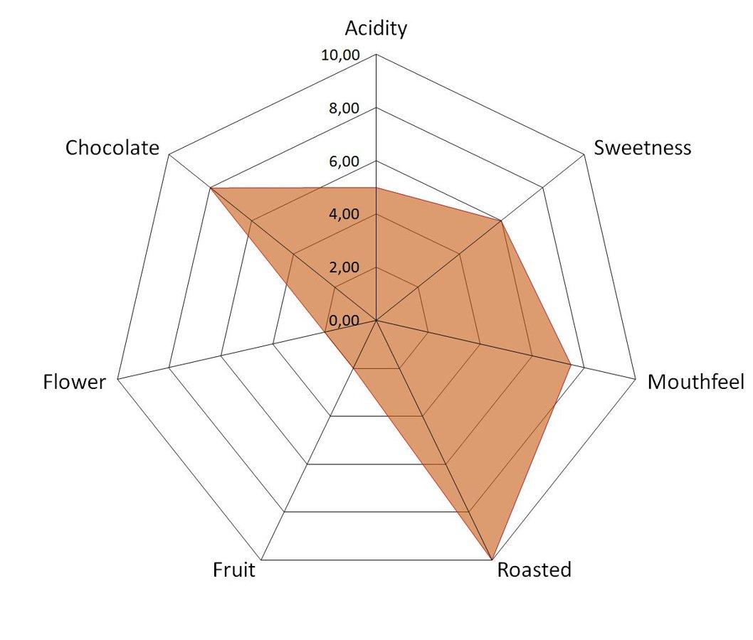 Kafijas pupiņas Pascucci, DECAFFEINATED 1kg