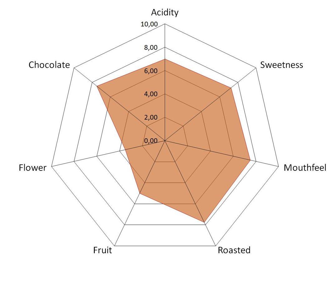 Kafijas pupiņas Pascucci, GOLDEN SACK, 1 kg